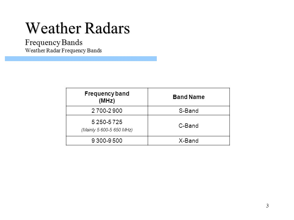 14 Weather Radars Operations Impact of Interference – Types of Interference (Constant Interference from an RLAN)
