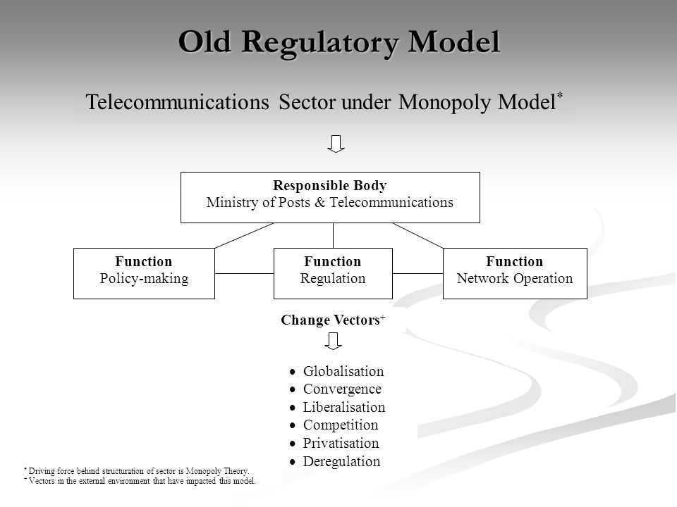 Old Regulatory Model Responsible Body Ministry of Posts & Telecommunications Function Policy-making Function Regulation Function Network Operation Globalisation Convergence Liberalisation Competition Privatisation Deregulation Change Vectors + Telecommunications Sector under Monopoly Model * * Driving force behind structuration of sector is Monopoly Theory.