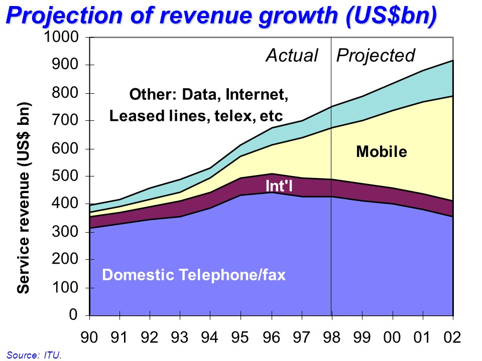 0 100 200 300 400 500 600 700 800 900 1000 90919293949596979899000102 Service revenue (US$ bn) ActualProjected Domestic Telephone/fax Int l Mobile Other: Data, Internet, Leased lines, telex, etc Projection of revenue growth (US$bn) Source: ITU.