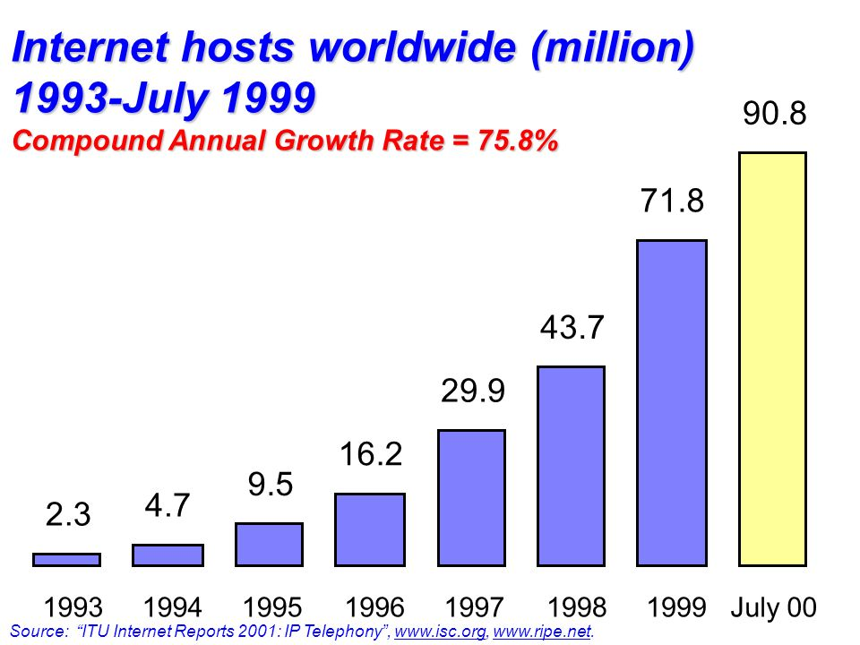 Internet hosts worldwide (million) 1993-July 1999 Compound Annual Growth Rate = 75.8% Source: ITU Internet Reports 2001: IP Telephony, www.isc.org, www.ripe.net.www.isc.org 2.3 4.7 9.5 16.2 29.9 43.7 71.8 90.8 1993199419951996199719981999July 00