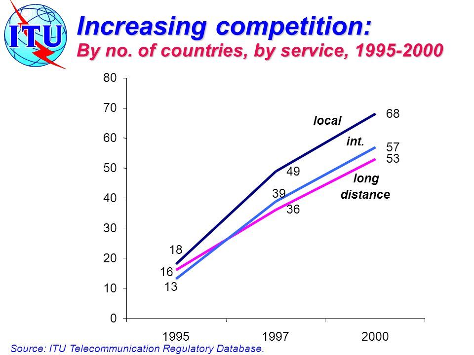 Increasing competition: By no.