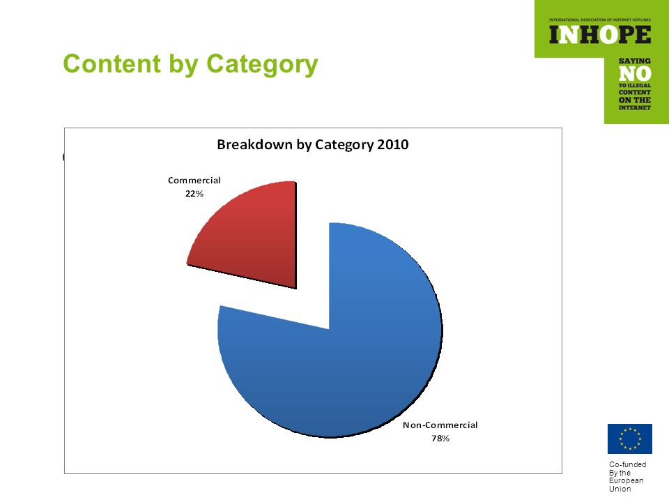 Co-funded By the European Union Content by Category Commercial – Non Commercial URLs