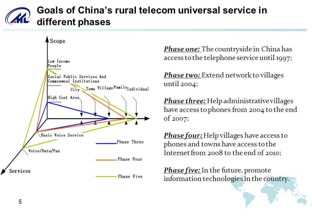 6 Goals of Chinas rural telecom universal service in different phases MIIT set the objective of rural telecom universal service for 2011: 1.