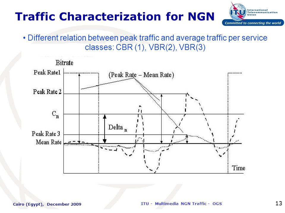 International Telecommunication Union ITU - Multimedia NGN Traffic - OGS Cairo (Egypt), December 2009 13 Traffic Characterization for NGN Different re