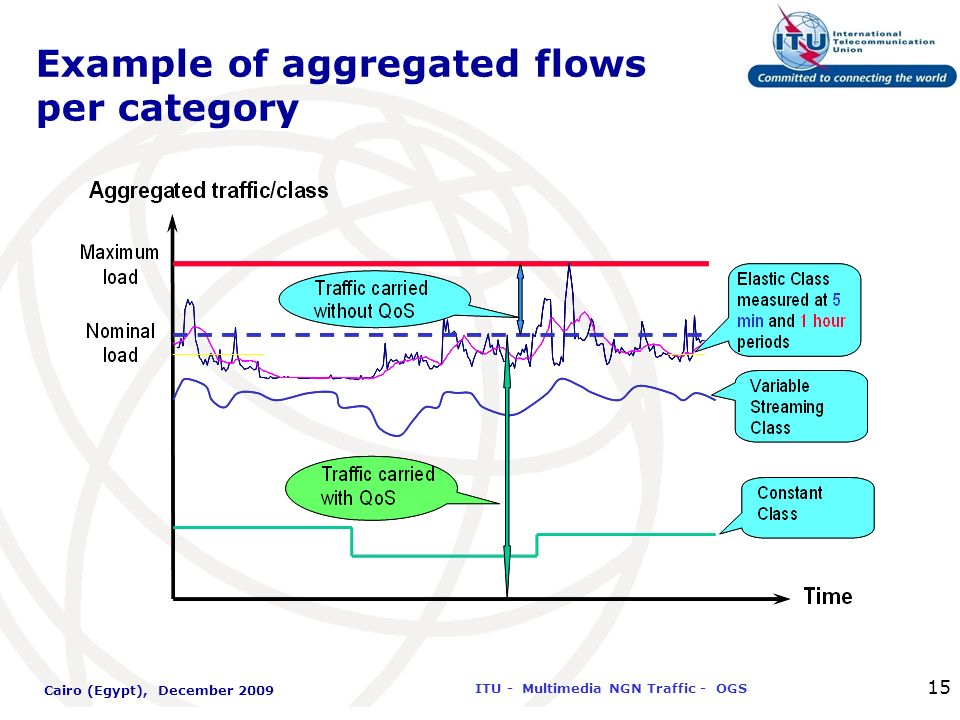 International Telecommunication Union ITU - Multimedia NGN Traffic - OGS Cairo (Egypt), December 2009 15 Example of aggregated flows per category