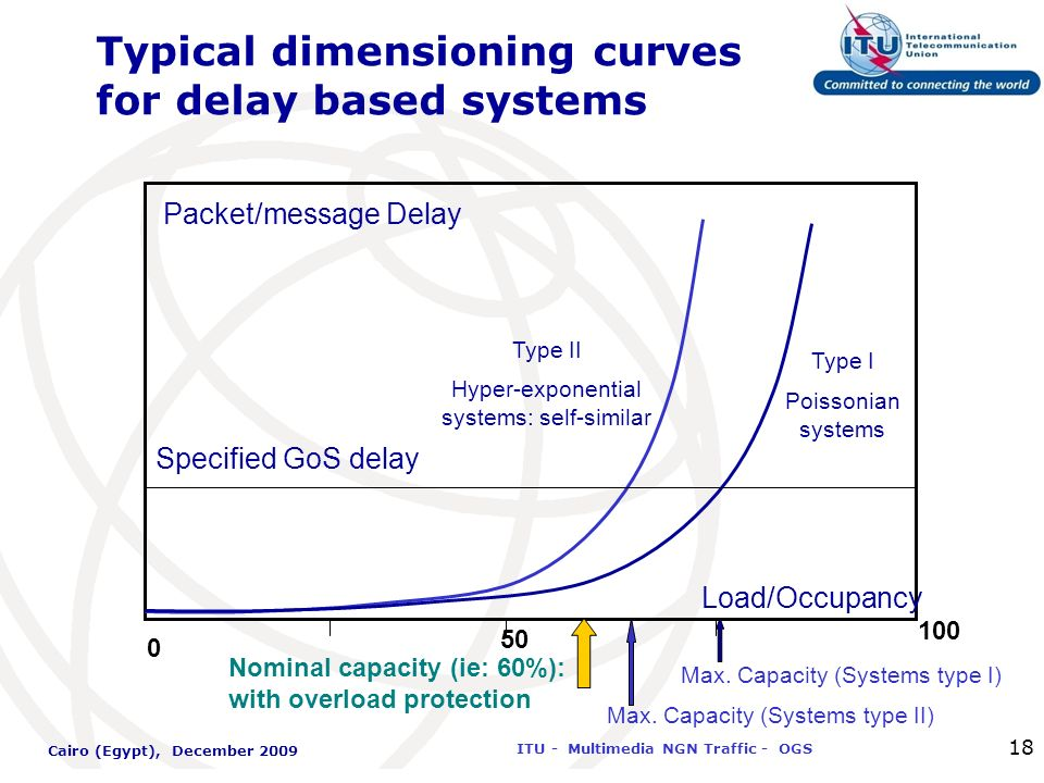 International Telecommunication Union ITU - Multimedia NGN Traffic - OGS Cairo (Egypt), December 2009 18 Typical dimensioning curves for delay based s