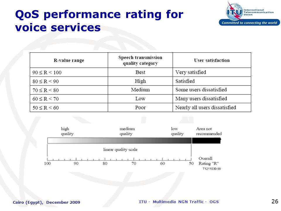 International Telecommunication Union ITU - Multimedia NGN Traffic - OGS Cairo (Egypt), December 2009 26 QoS performance rating for voice services