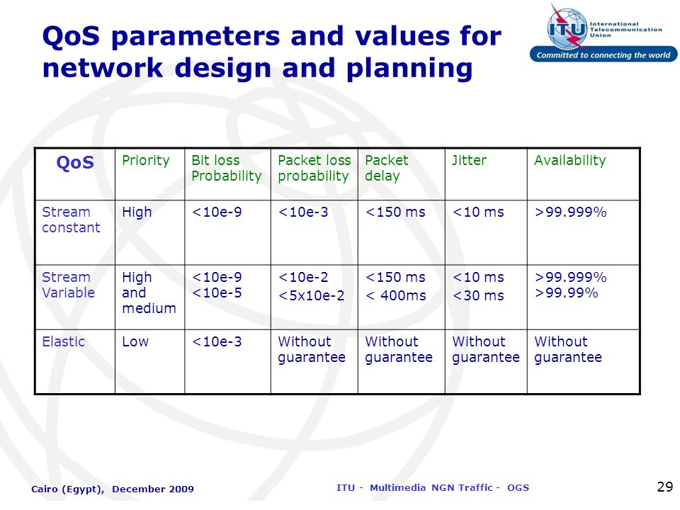 International Telecommunication Union ITU - Multimedia NGN Traffic - OGS Cairo (Egypt), December 2009 29 QoS parameters and values for network design