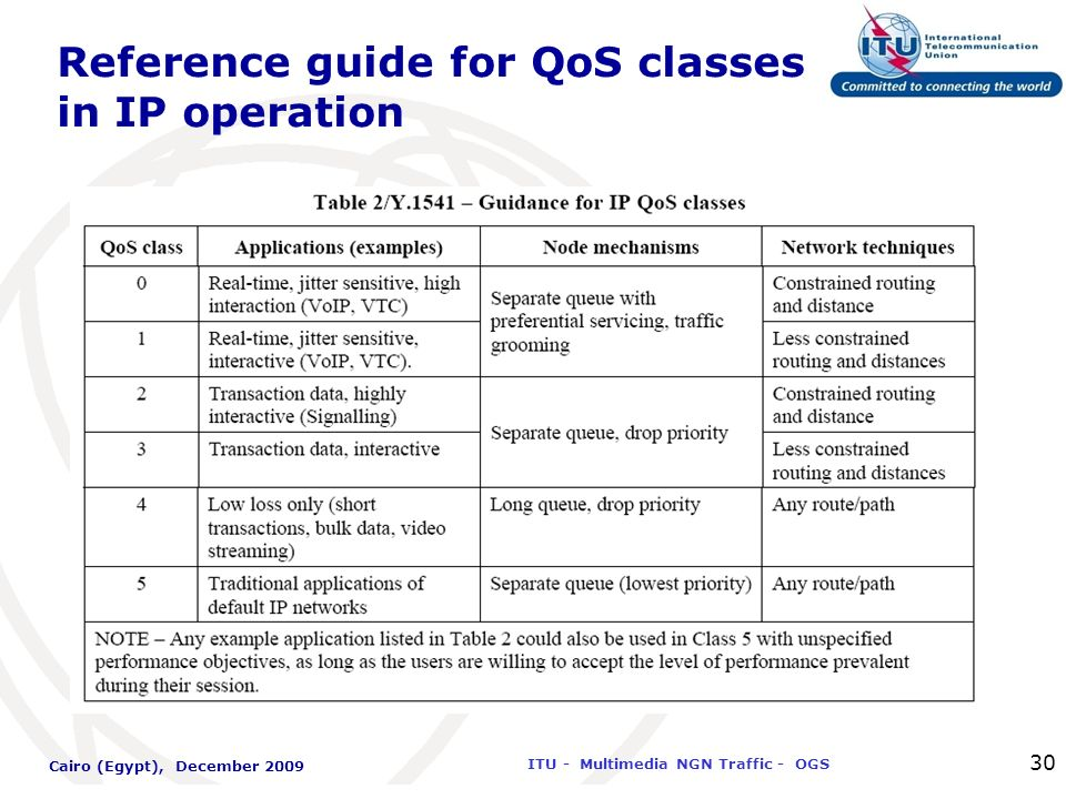 International Telecommunication Union ITU - Multimedia NGN Traffic - OGS Cairo (Egypt), December 2009 30 Reference guide for QoS classes in IP operati