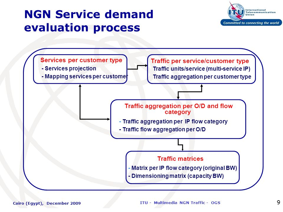 International Telecommunication Union ITU - Multimedia NGN Traffic - OGS Cairo (Egypt), December 2009 9 NGN Service demand evaluation process Traffic