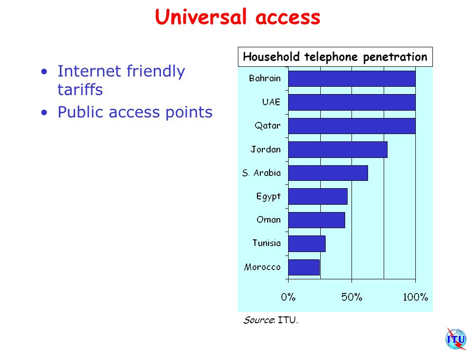 Universal access Internet friendly tariffs Public access points Household telephone penetration Source: ITU.