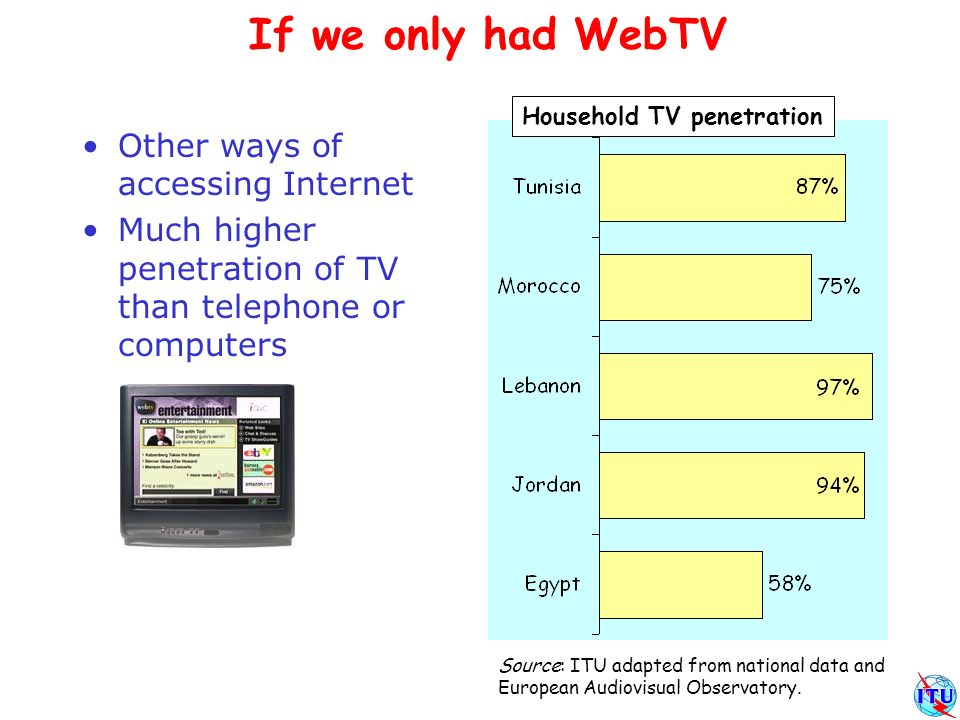 If we only had WebTV Other ways of accessing Internet Much higher penetration of TV than telephone or computers Household TV penetration Source: ITU adapted from national data and European Audiovisual Observatory.