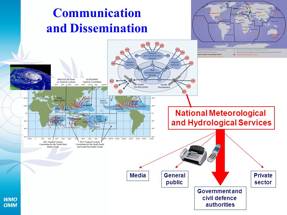 Communication and Dissemination National Meteorological and Hydrological Services Government and civil defence authorities MediaGeneral public Private