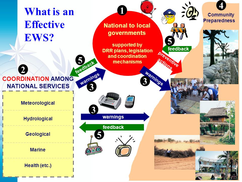 Meteorological Hydrological Geological Marine Health (etc.) COORDINATION AMONG NATIONAL SERVICES feedback Community Preparedness warnings National to