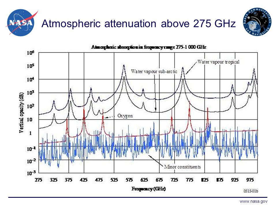 www.nasa.gov Atmospheric attenuation above 275 GHz