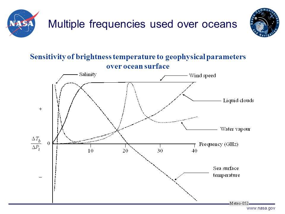 www.nasa.gov Multiple frequencies used over oceans Sensitivity of brightness temperature to geophysical parameters over ocean surface