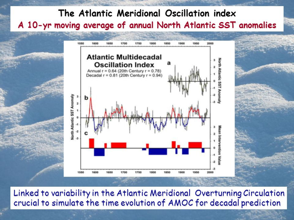 The Atlantic Meridional Oscillation index A 10-yr moving average of annual North Atlantic SST anomalies Linked to variability in the Atlantic Meridion
