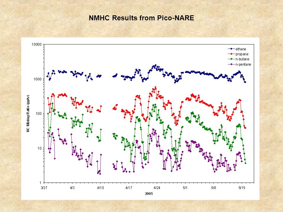NMHC Results from Pico-NARE
