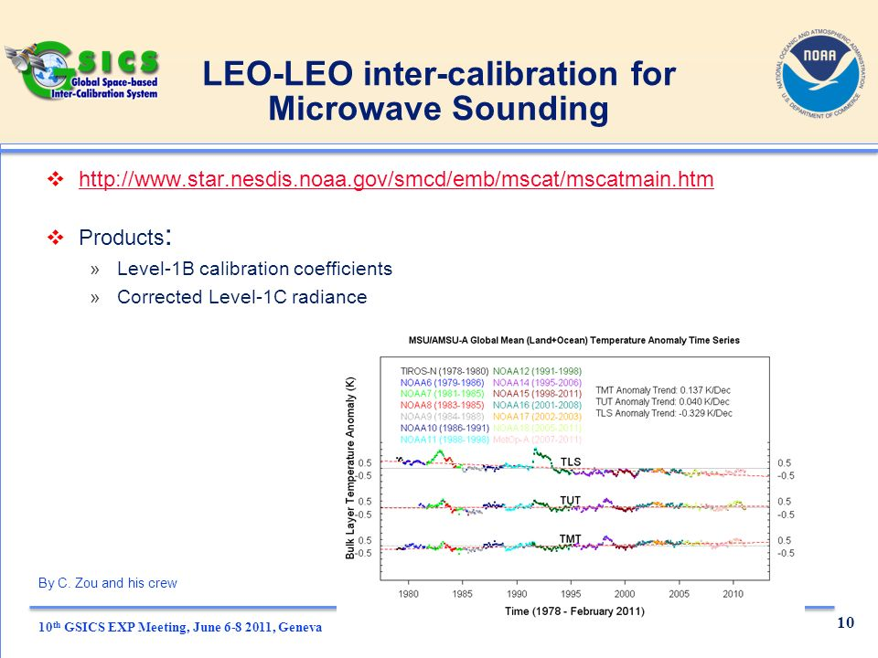 10 th GSICS EXP Meeting, June , Geneva LEO-LEO inter-calibration for Microwave Sounding   Products : »Level-1B calibration coefficients »Corrected Level-1C radiance 10 By C.