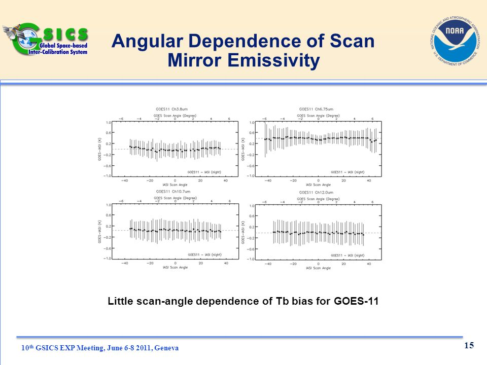 10 th GSICS EXP Meeting, June , Geneva Angular Dependence of Scan Mirror Emissivity Little scan-angle dependence of Tb bias for GOES-11 15
