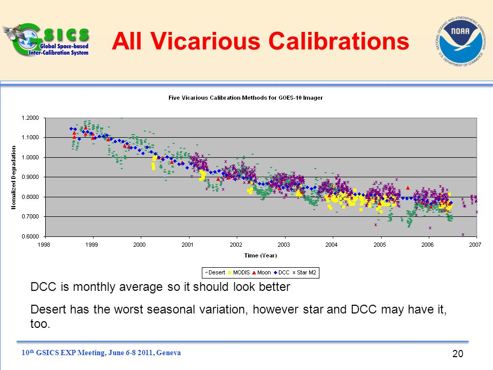 10 th GSICS EXP Meeting, June , Geneva 20 All Vicarious Calibrations DCC is monthly average so it should look better Desert has the worst seasonal variation, however star and DCC may have it, too.