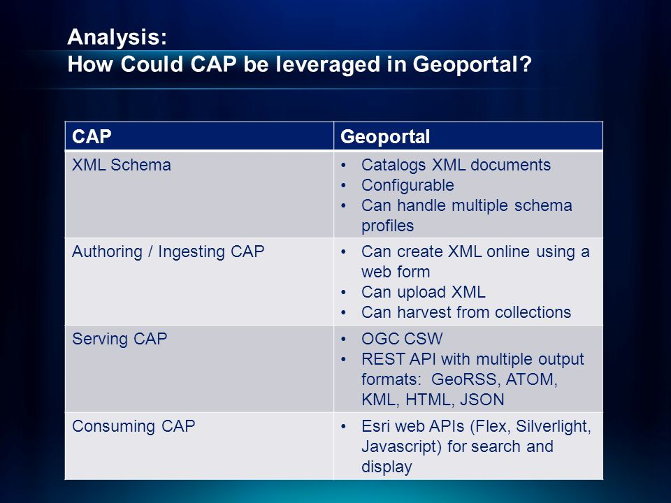 Analysis: How Could CAP be leveraged in Geoportal.