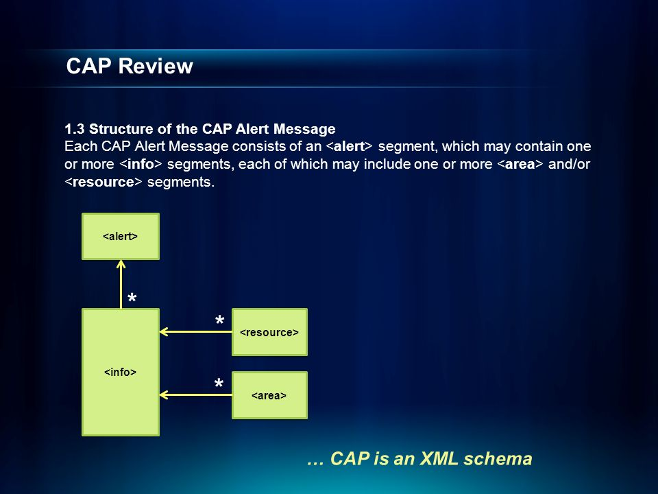 CAP Review … CAP is an XML schema 1.3 Structure of the CAP Alert Message Each CAP Alert Message consists of an segment, which may contain one or more segments, each of which may include one or more and/or segments.