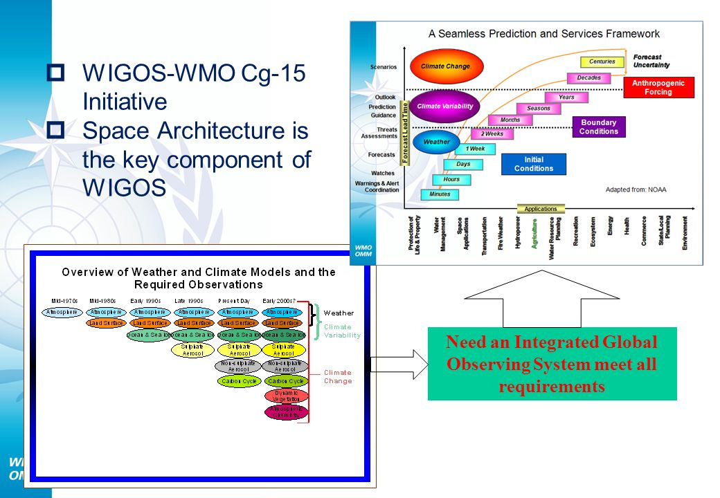 Need an Integrated Global Observing System meet all requirements WIGOS-WMO Cg-15 Initiative Space Architecture is the key component of WIGOS