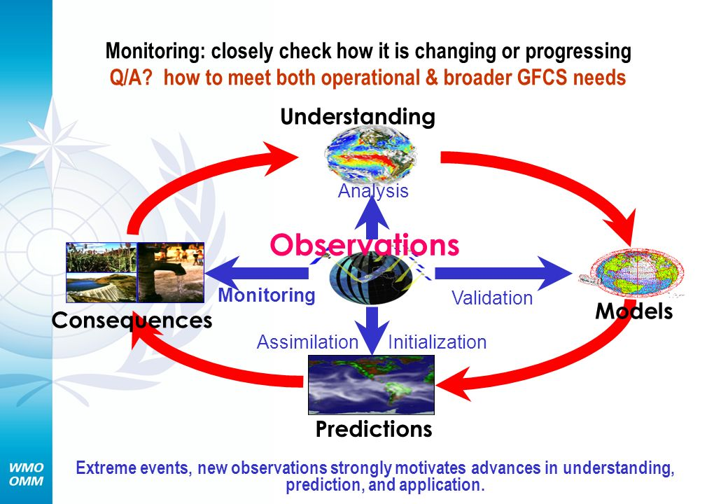 Monitoring: closely check how it is changing or progressing Q/A.