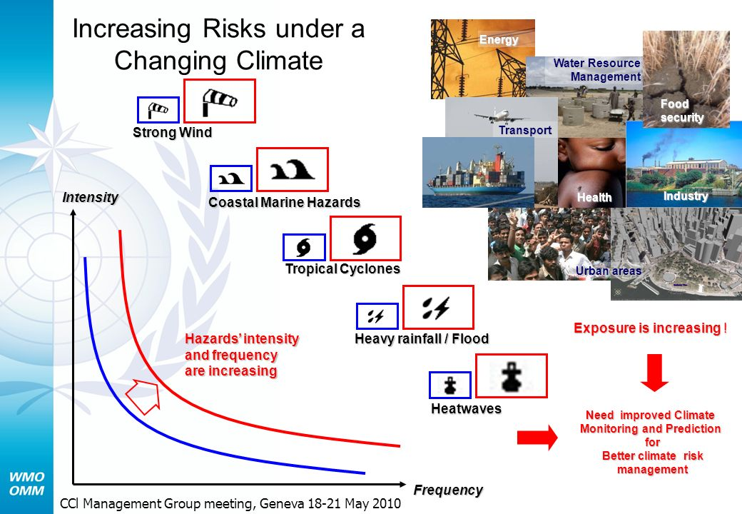Increasing Risks under a Changing Climate Intensity Frequency Heatwaves Heavy rainfall / Flood Tropical Cyclones Coastal Marine Hazards Strong Wind Water Resource Management Health Industry Food security Transport Energy Urban areas Hazards intensity and frequency are increasing Exposure is increasing .