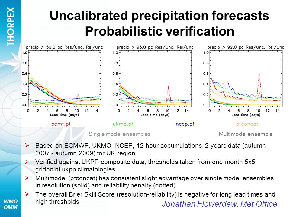 Uncalibrated precipitation forecasts Probabilistic verification Based on ECMWF, UKMO, NCEP, 12 hour accumulations, 2 years data (autumn 2007 - autumn
