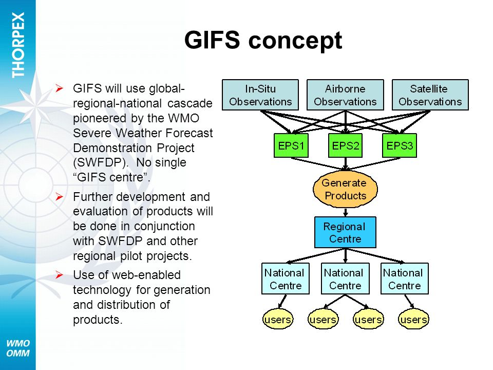 GIFS concept GIFS will use global- regional-national cascade pioneered by the WMO Severe Weather Forecast Demonstration Project (SWFDP). No single GIF