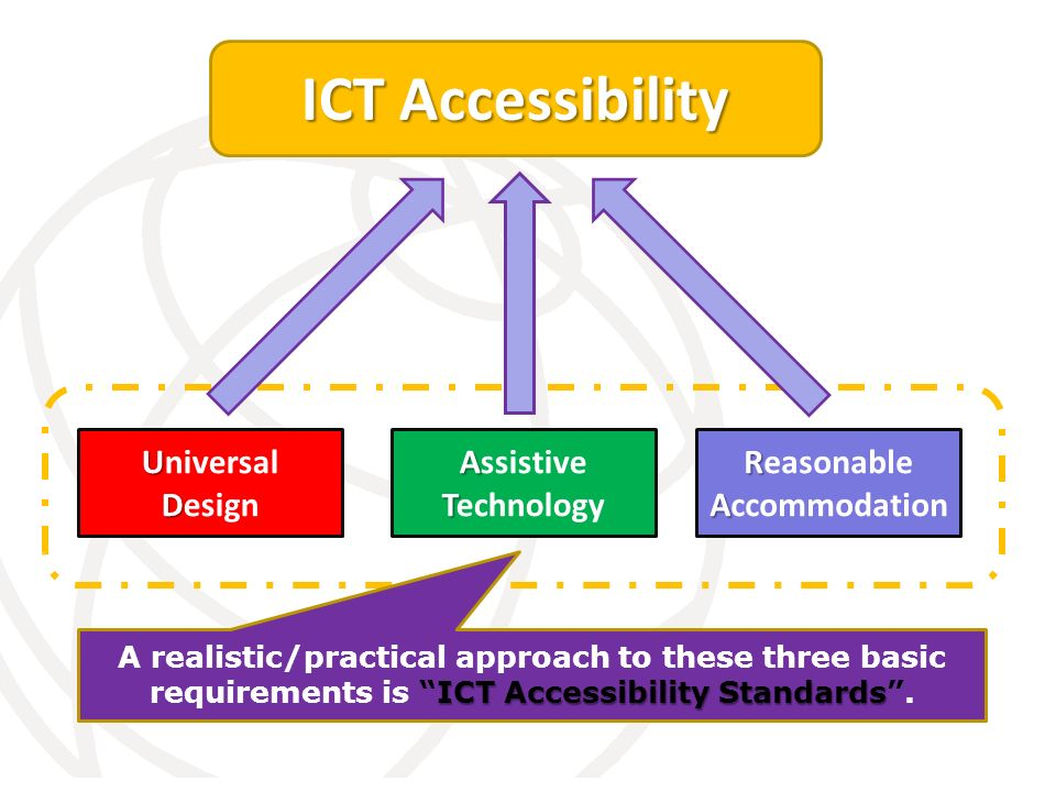 International Telecommunication Union R A Reasonable Accommodation U D Universal Design A T Assistive Technology ICT Accessibility ICT Accessibility Standards A realistic/practical approach to these three basic requirements is ICT Accessibility Standards.