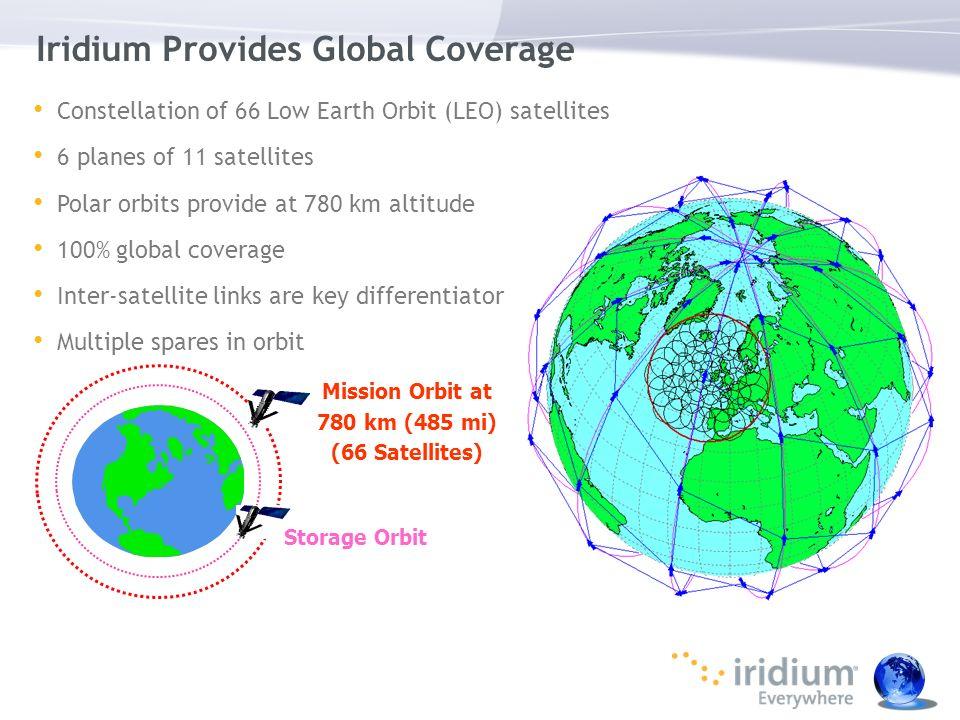 Iridium Provides Global Coverage Constellation of 66 Low Earth Orbit (LEO) satellites 6 planes of 11 satellites Polar orbits provide at 780 km altitud