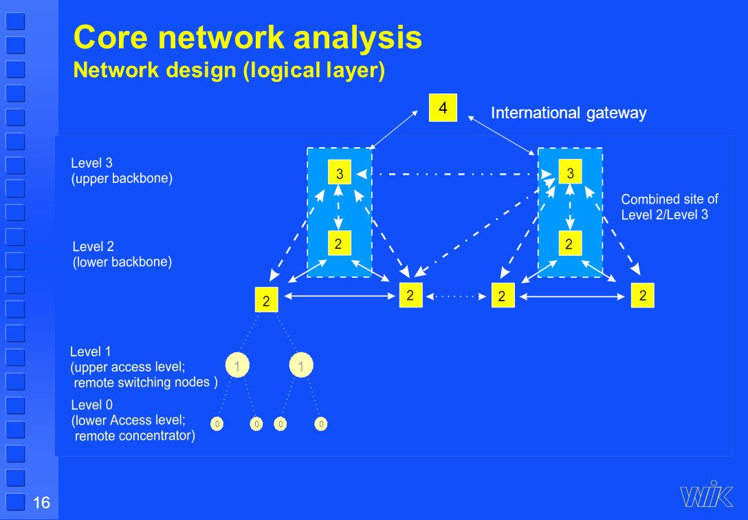 16 Core network analysis Network design (logical layer) 4 International gateway