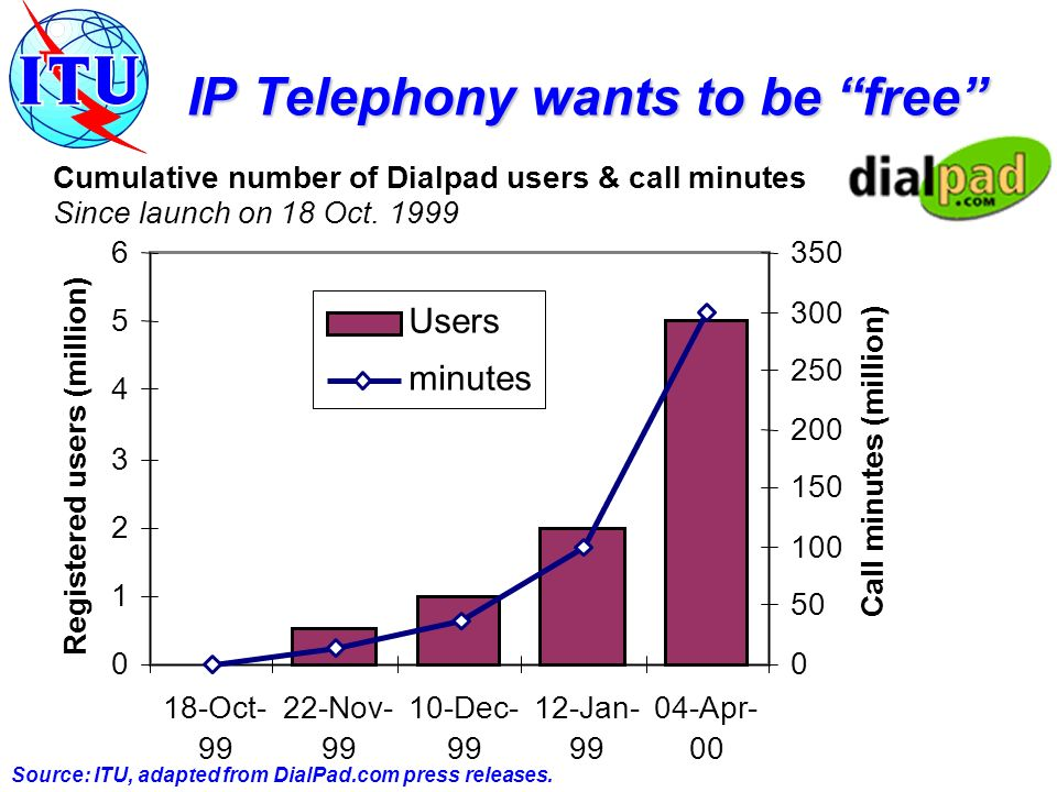 IP Telephony wants to be free 0 1 2 3 4 5 6 18-Oct- 99 22-Nov- 99 10-Dec- 99 12-Jan- 99 04-Apr- 00 Registered users (million) 0 50 100 150 200 250 300 350 Call minutes (million) Users minutes Cumulative number of Dialpad users & call minutes Since launch on 18 Oct.