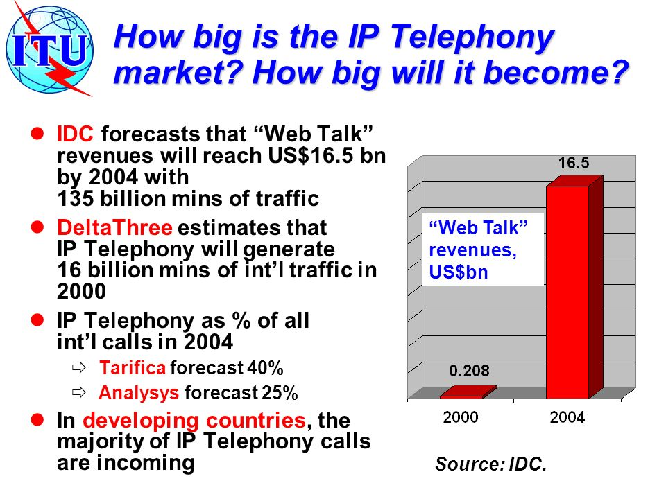 How big is the IP Telephony market. How big will it become.