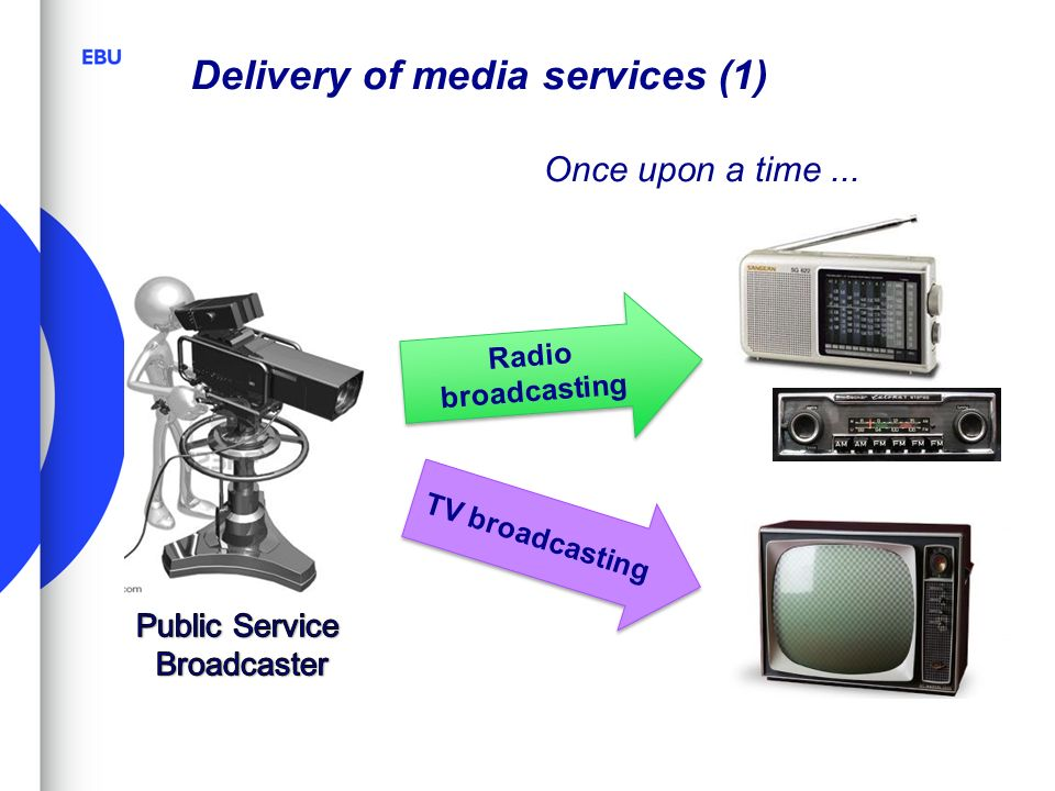 Delivery of media services (1) Once upon a time... Radio broadcasting TV broadcasting