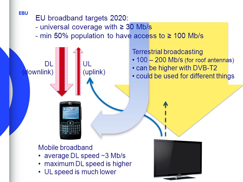 Mobile broadband average DL speed ~3 Mb/s maximum DL speed is higher UL speed is much lower DL (downlink) UL (uplink) Terrestrial broadcasting 100 – 200 Mb/s (for roof antennas) can be higher with DVB-T2 could be used for different things EU broadband targets 2020: - universal coverage with 30 Mb/s - min 50% population to have access to 100 Mb/s
