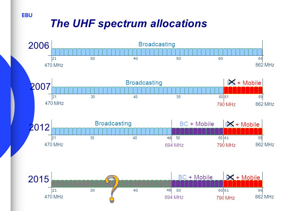 The UHF spectrum allocations 470 MHz 862 MHz 213040506069 Broadcasting 2006 470 MHz 862 MHz 213040506069 Broadcasting 790 MHz 61 BC + Mobile 2007 470