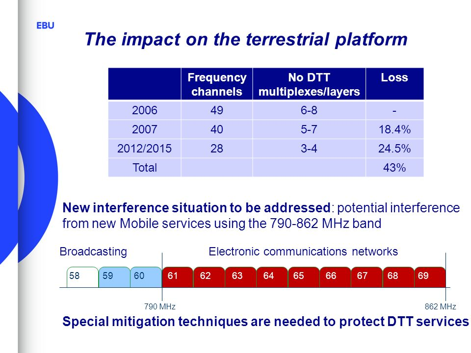 The impact on the terrestrial platform New interference situation to be addressed: potential interference from new Mobile services using the MHz band Special mitigation techniques are needed to protect DTT services MHz862 MHz Electronic communications networksBroadcasting 58 Frequency channels No DTT multiplexes/layers Loss % 2012/ % Total43%