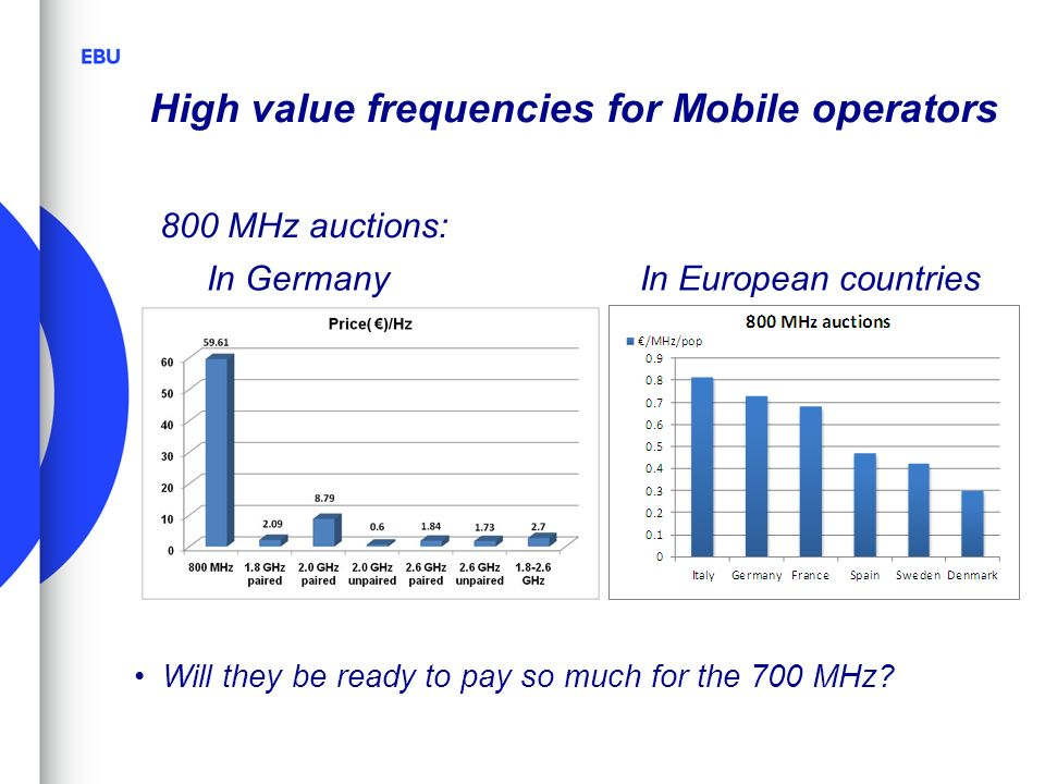 High value frequencies for Mobile operators Will they be ready to pay so much for the 700 MHz.