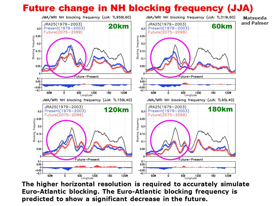 Future change in NH blocking frequency (JJA) The higher horizontal resolution is required to accurately simulate Euro-Atlantic blocking. The Euro-Atla