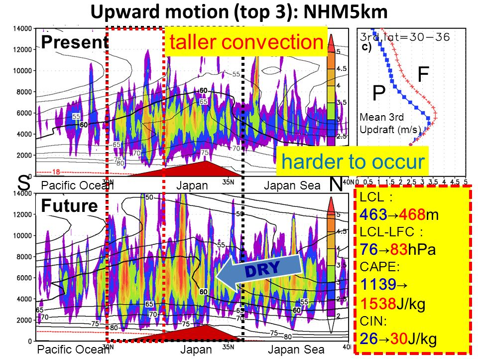 Upward motion (top 3): NHM5km Mean 3rd Updraft (m/s) Mean Top3 Updraft (m/s) P F P F a) b) c) LCL 463468m LCL-LFC 7683hPa CAPE: 1139 1538J/kg CIN: 263