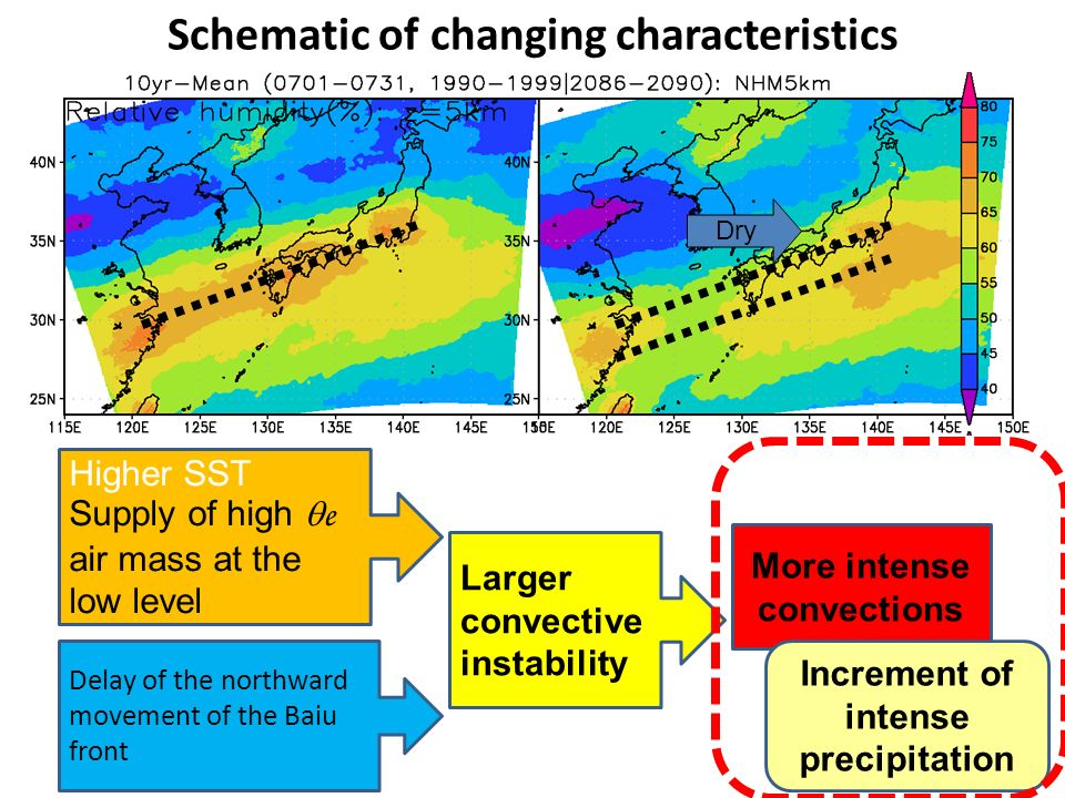 Schematic of changing characteristics Jet stream will shift southward. Higher SST Supply of high e air mass at the low level Dry Delay of the northwar