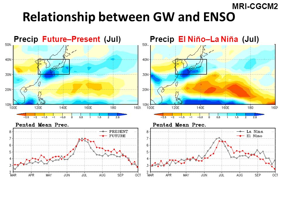 Relationship between GW and ENSO Precip Future–Present (Jul)Precip El Niño–La Niña (Jul) MRI-CGCM2