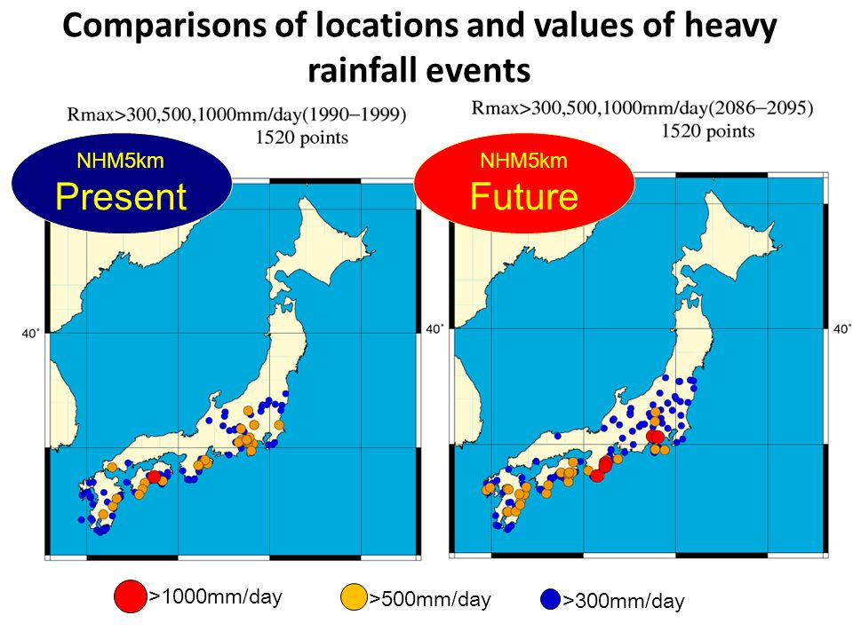 Comparisons of locations and values of heavy rainfall events >1000mm/day >500mm/day >300mm/day Obs NHM5km Present NHM5km Future