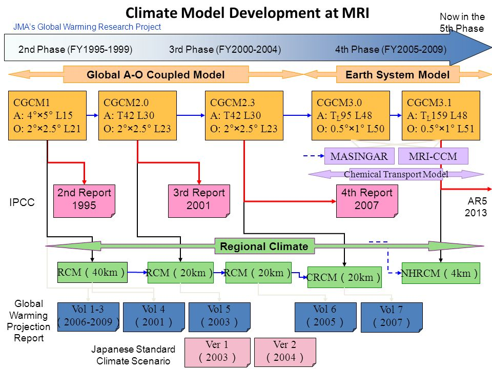 2nd Phase (FY1995-1999)3rd Phase (FY2000-2004)4th Phase (FY2005-2009) JMAs Global Warming Research Project RCM 40km Vol 4 2001 Vol 1-3 2006-2009 RCM 2