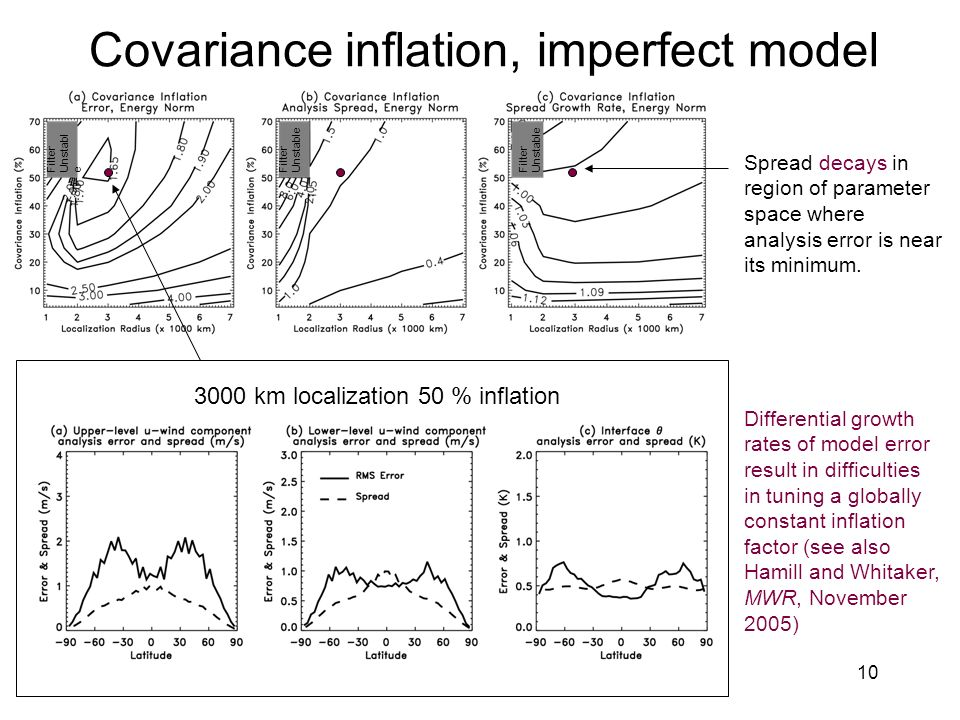 10 Covariance inflation, imperfect model Spread decays in region of parameter space where analysis error is near its minimum.