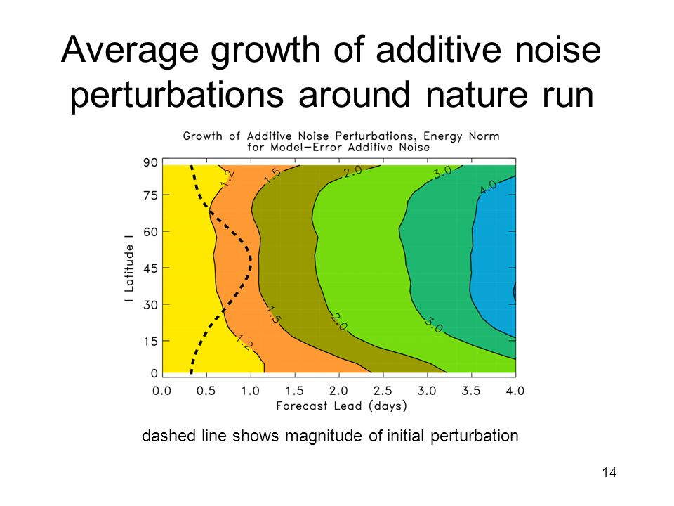 14 Average growth of additive noise perturbations around nature run dashed line shows magnitude of initial perturbation